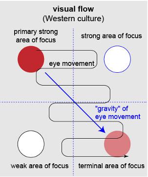 Visual Flow-Scientific-Poster