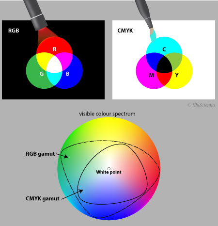 RGB versus CMYK colour model and their respective gamuts.